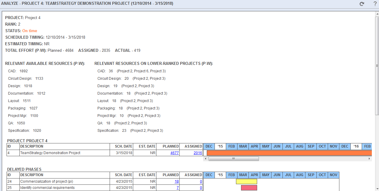 Teamstrategy Human Capital Management Hcm Resource Circuit Design Suite Screenshot 36 Thru Its Analytics Dynamically Updates Critical Paths Reveals Cascading Delays From The Failure To Meet Path Objectives